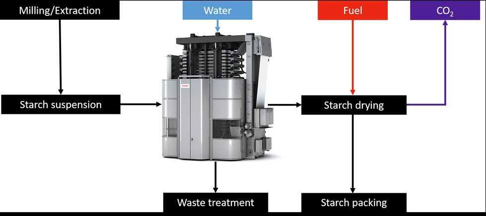 Metso Outotec solution as a part of a simplified modified starch washing and drying process