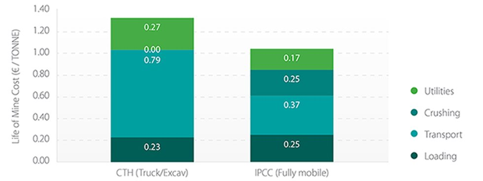 Comparison between conventional truck haulage (CTH) and a fully mobile (IPCC) solution for waste handling (graphed by work category)