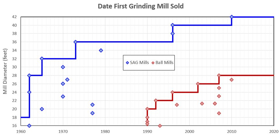 Figure that shows that no major developments in terms of mill size increase took place in the last 10 years or so