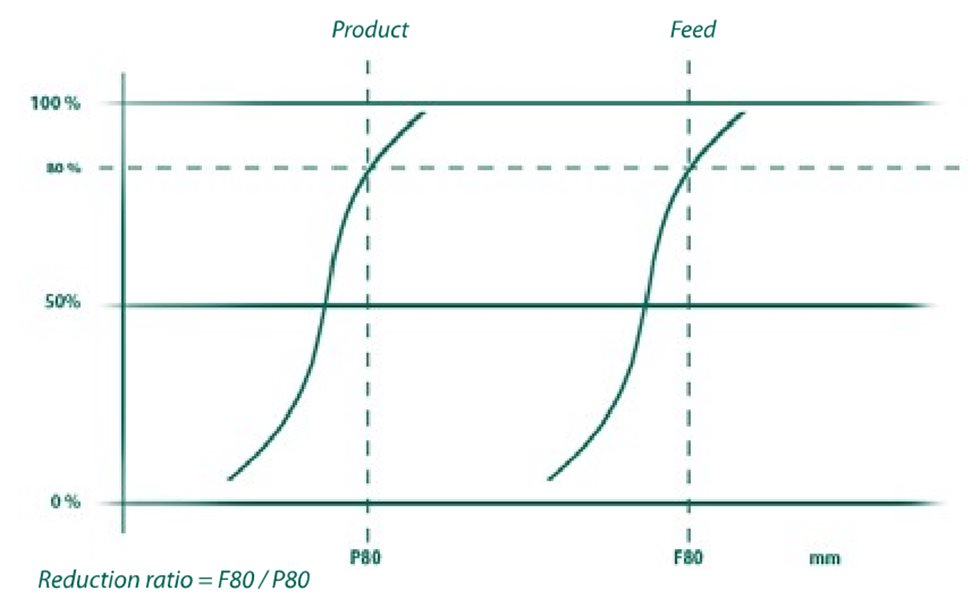 Graph showing desired product grading.