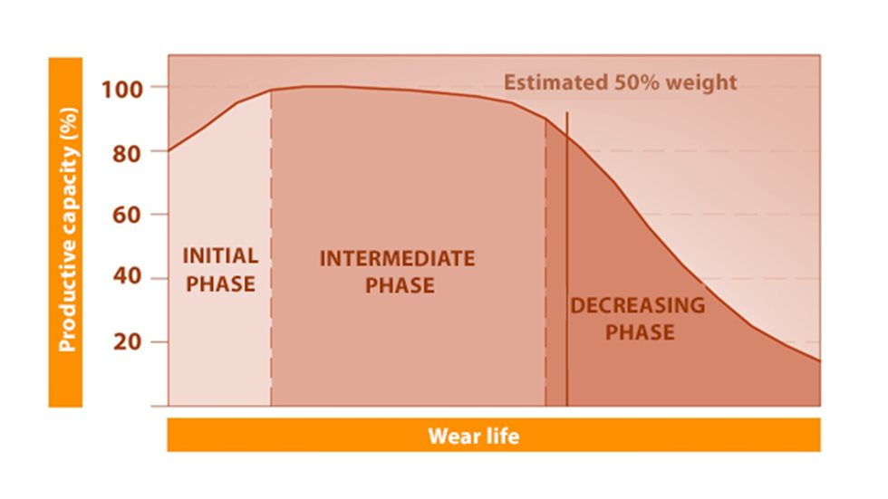 Graph showing the phases of wear.