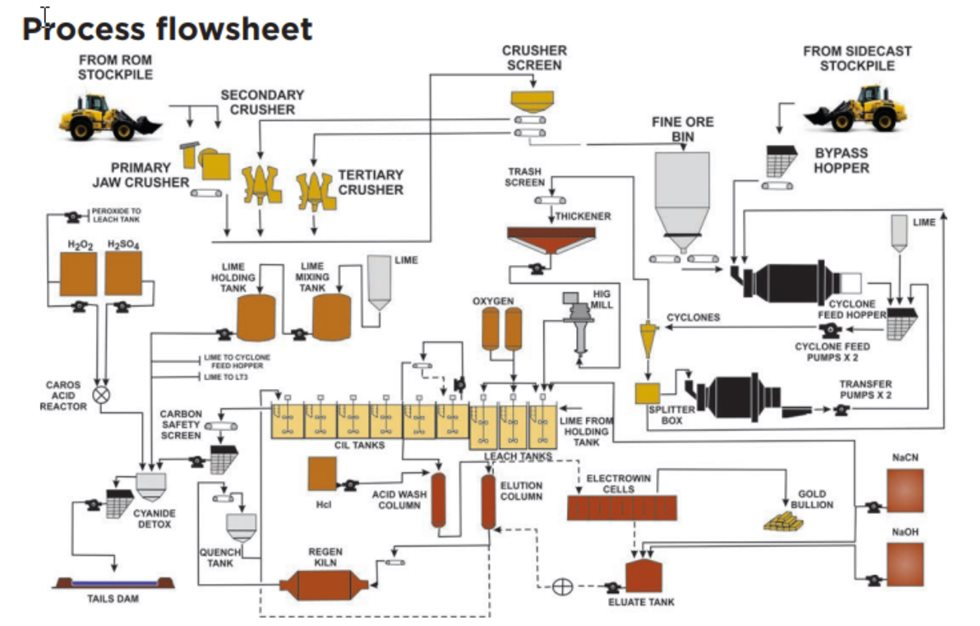 Cracow process flowsheet, incorporating HIGmill technology.