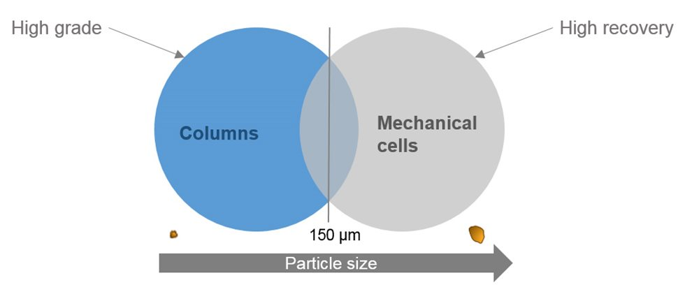 Typical limit of particle size