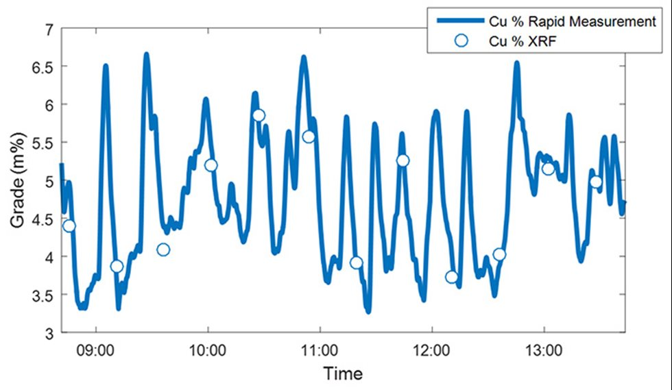 Fast oscillations detected by the rapid measurement option