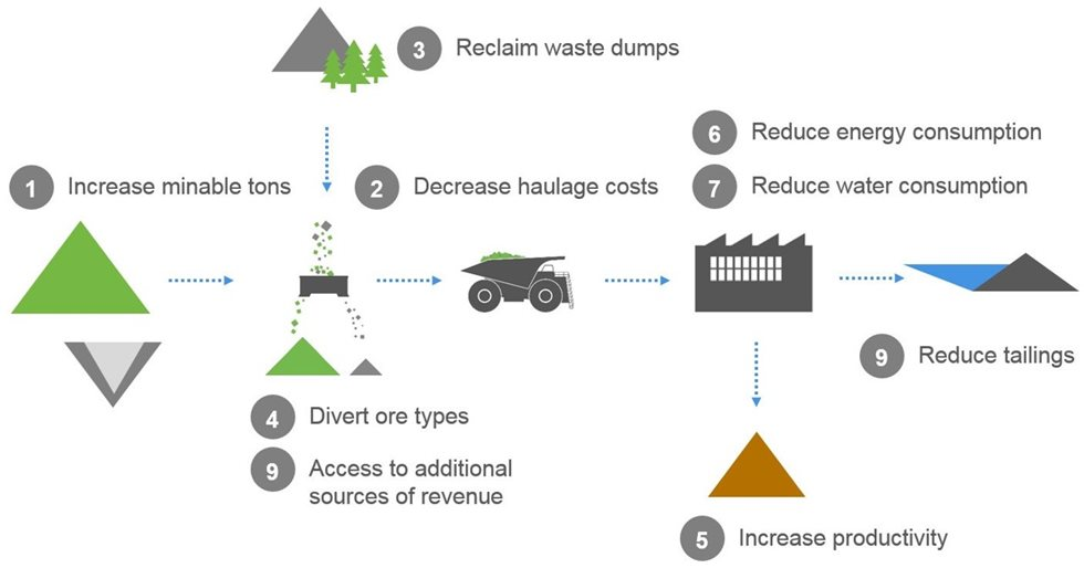 The benefits of sensor-based ore particle sorting