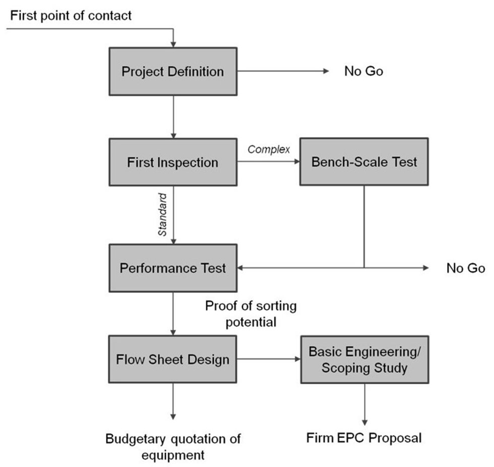 Flowsheet of test work for sensor-based ore particle sorting