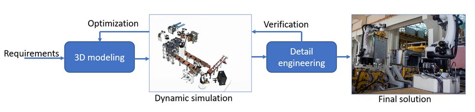 Dynamic simulation in the machine design proces