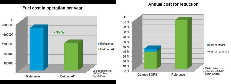 Calculated examples of potential cost savings with Outotec Anode Furnace