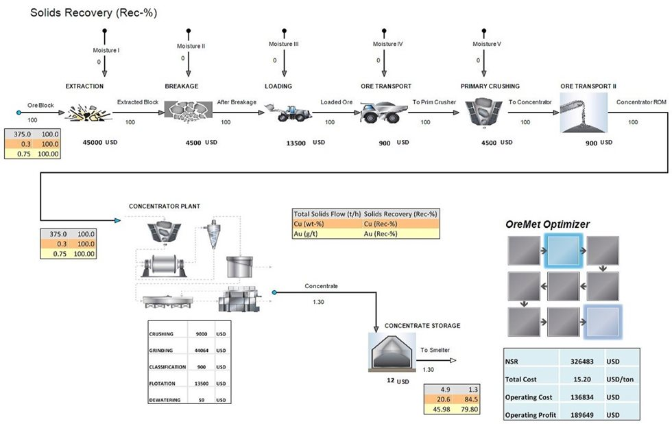 Ore block mining and processing flowsheet
