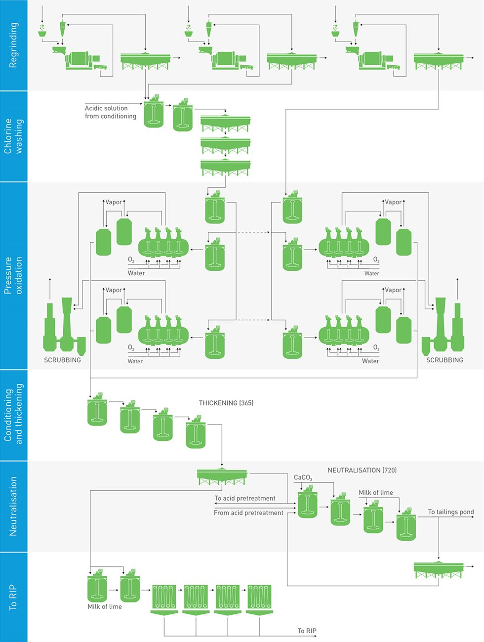 The POX plant flowsheet